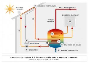 fonctionnement-solaire-thermique